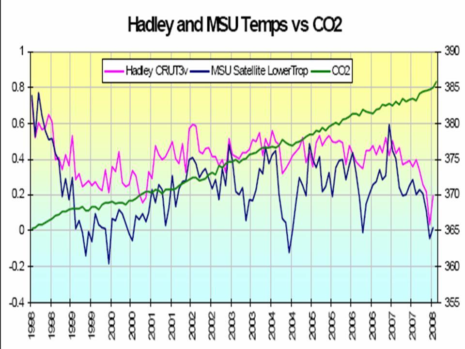 Globaltemperatur sinkt 1998 bis 2008.jpg