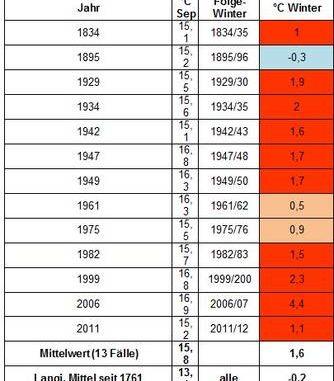 Wintervorschau 201617 Widersprüchliche Prognosesignale Eike