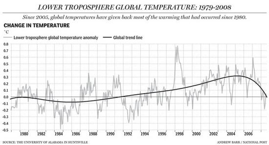 Temperatur sinkt National Psot.jpg