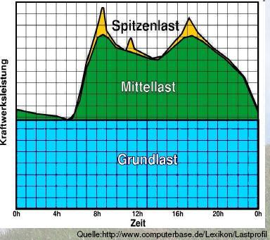 Stromverbrauch deutschland tagesverlauf