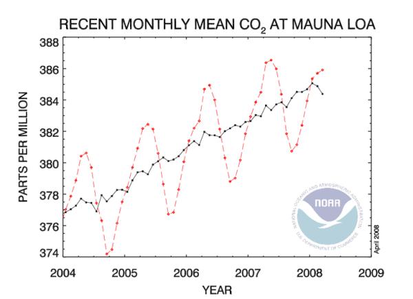 CO2-2008-d.doc