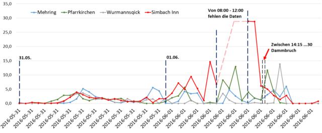 Jahrtausend hochwasser am in simbach so for Boden englisch