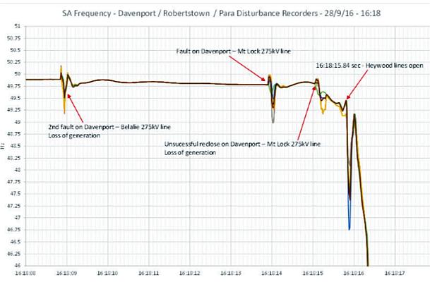 AEMO-Netzfrequenz während des Ausfalls