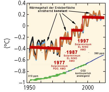 2015.09.08_Drei_Temperaturspruenge_in_IPCC-Grafik_SPM_2014_K_3