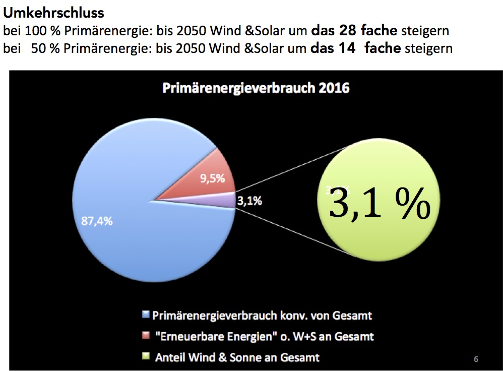Anteil Wind + solar Primärenergie