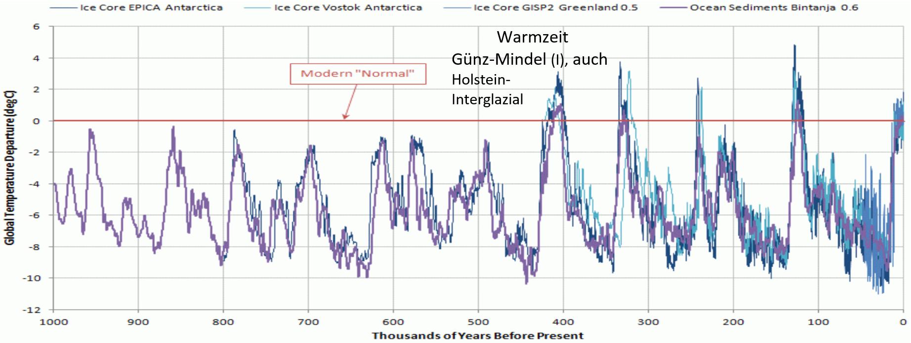g20 klimafakten ohne hysterie betrachtet teil 1 4 eike europ isches institut f r klima. Black Bedroom Furniture Sets. Home Design Ideas