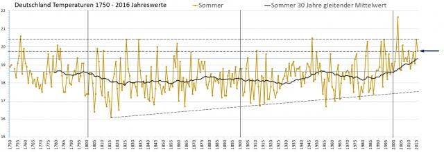 Monat: Juli 2017 - EIKE - Europäisches Institut für Klima & Energie