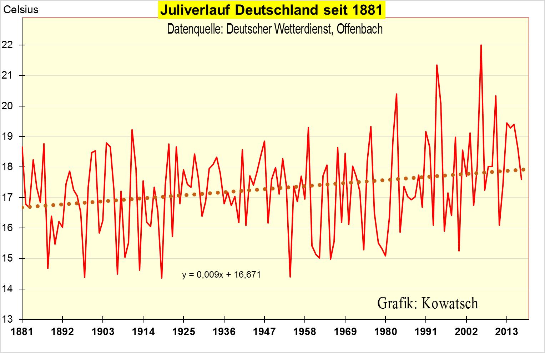 Grafik 2: Die DWD Julitemperaturen Sind Seit 1881 Um 1,1 K Angestiegen. Die  Daten Sind Die Originaldaten Und Nicht WI Bereinigt Und Beginnen In Einer  ...