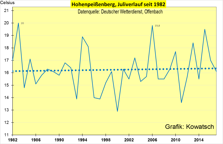 Grafik 3: An WI Armen Standorten Und In Den Unbebauten Freiflächen  Deutschlands Zeigt Der Monat Juli Seit 1982 Nur Eine Minimale, Nicht  Signifikante ...