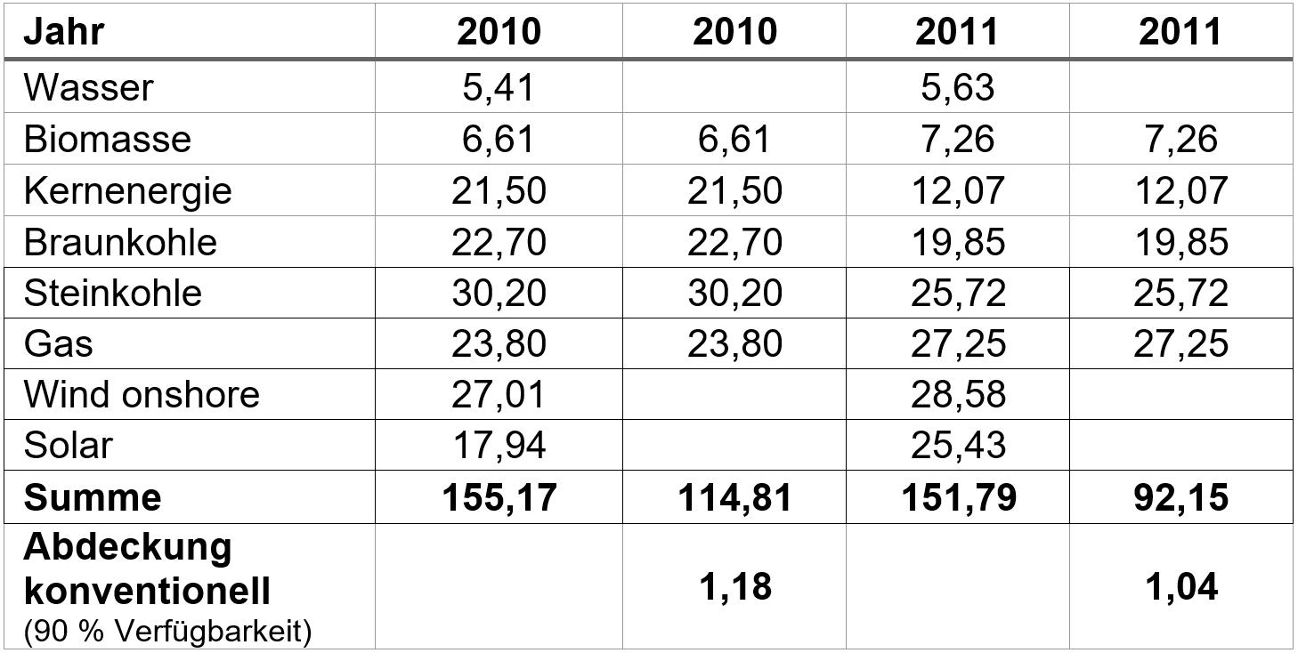Jahr: 2017 - EIKE - Europäisches Institut für Klima & Energie