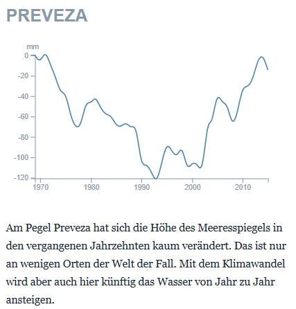 Amerikanische Datierung in Deutschland