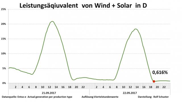 Monat: September 2017 - EIKE - Europäisches Institut für Klima & Energie
