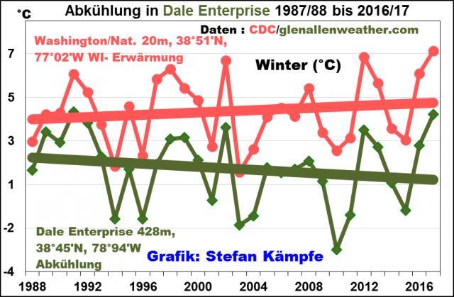 Handelsstrategien mit niedriger volatilitäten bild 1