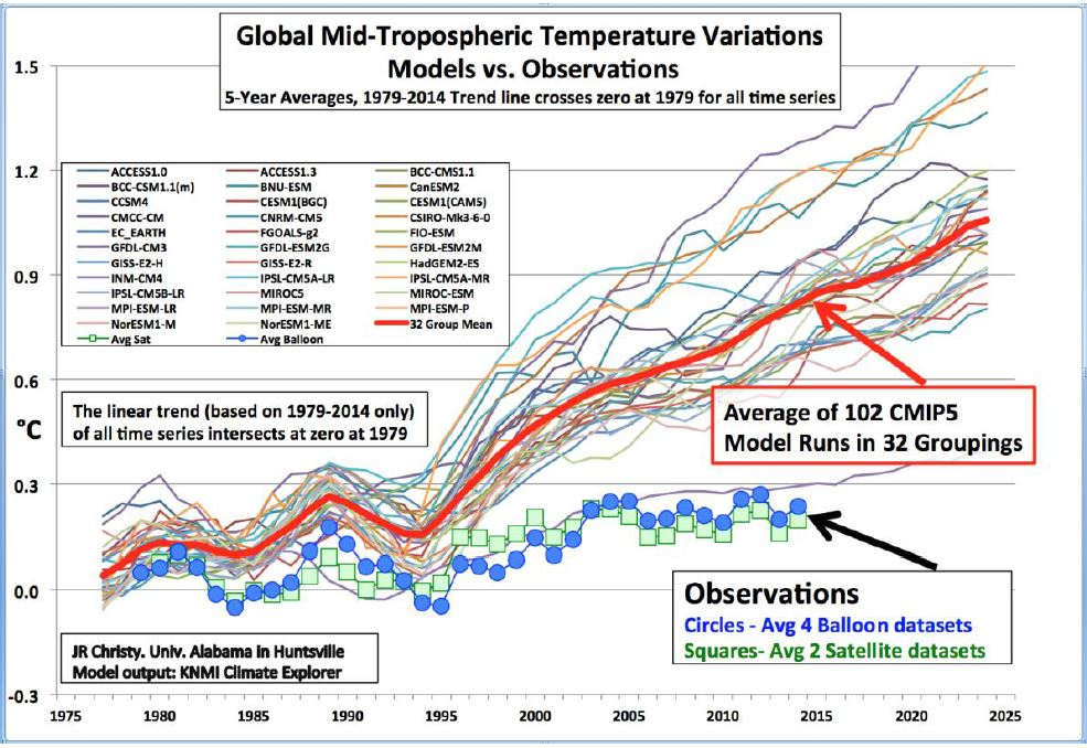Klimamodelle vs Messungen