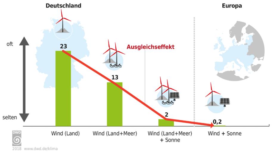 Erneuerbare - EIKE - Europäisches Institut für Klima & Energie