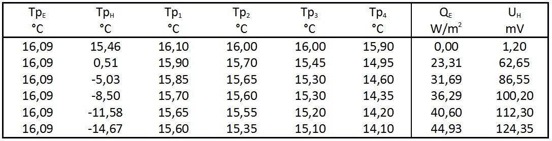 Experimentelle Verifikation des Treibhauseffektes Teil 1: Die ...