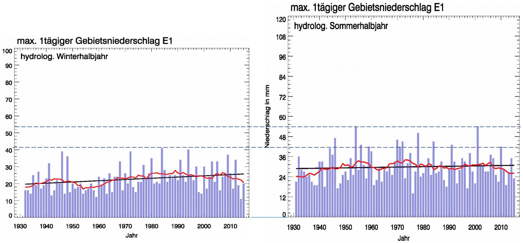 Extremwetter - EIKE - Europäisches Institut für Klima & Energie