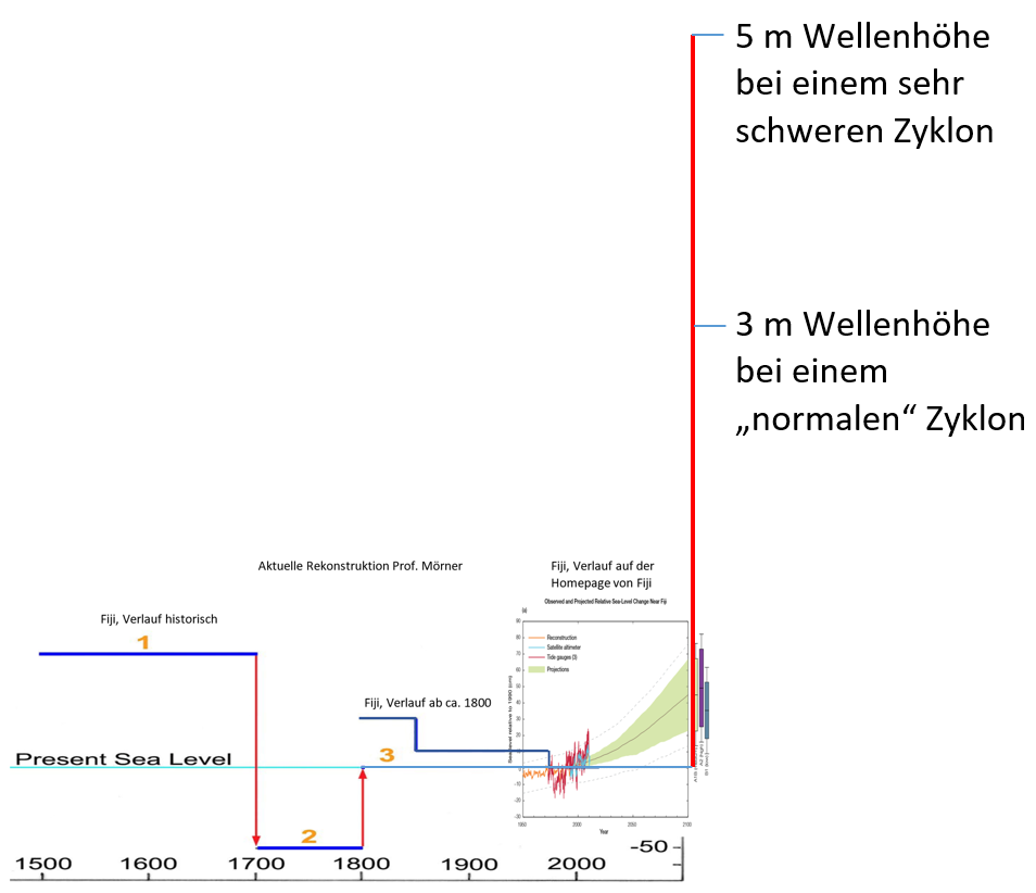 Warum kann die radiometrische Datierung nicht auf Sedimentgesteinen verwendet werden