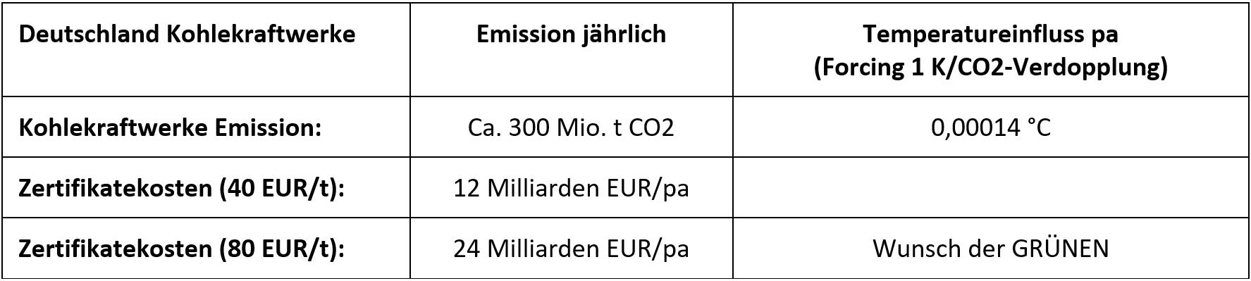 Search Results for: co2 - EIKE - Europäisches Institut für Klima ...