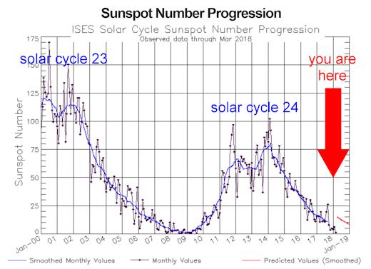Sonnenflecken verschwinden rascher als erwartet – EIKE ...