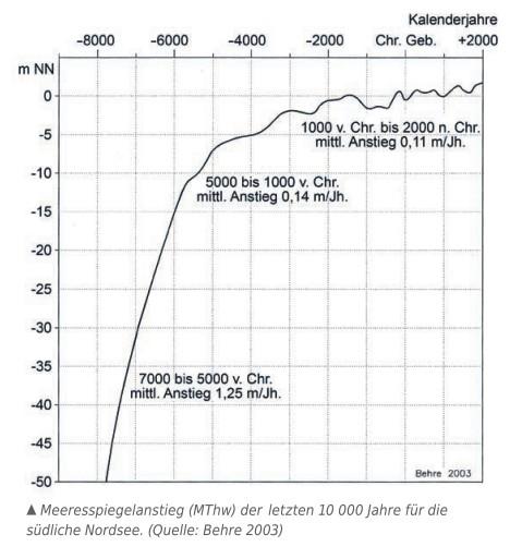 Pegel-Nordsee-10000