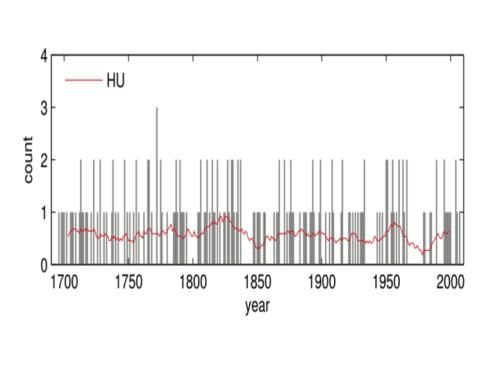 Geschwindigkeit datiert für über 50er Jahre brisbane