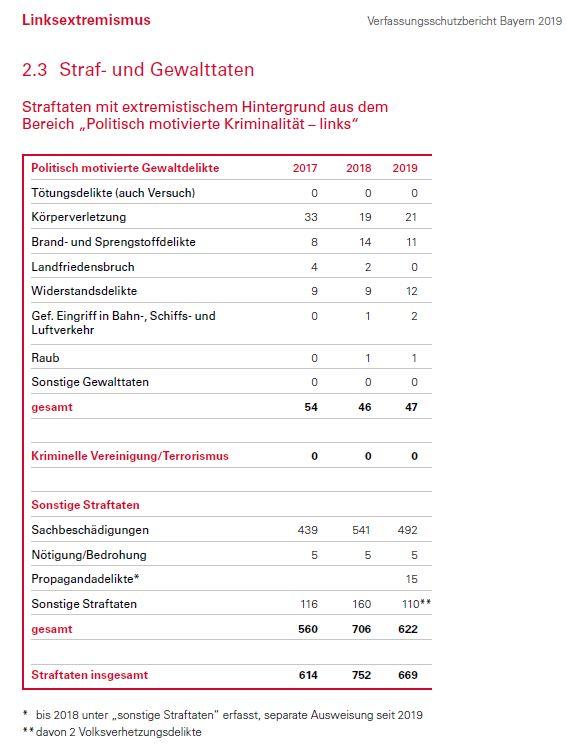 Links-Tabelle der r.ext.Starf&Geqwalttaten_S238_2019